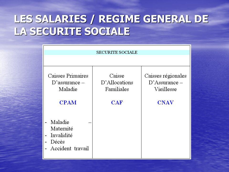 Présentation des prestations de la sécurité sociale Base de calcul des cotisations et des prestations en 2008 : 2773 par mois Base de calcul des cotisations et des prestations en 2008 : 2773 par mois Décès : versement dun capital égal à 3 mois de salaire plafond SS.