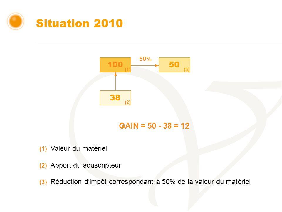 Situation 2010 100 50 38 (1) (2) (3) GAIN = 50 - 38 = 12 (1) Valeur du matériel (2) Apport du souscripteur (3) Réduction dimpôt correspondant à 50% de la valeur du matériel 50%