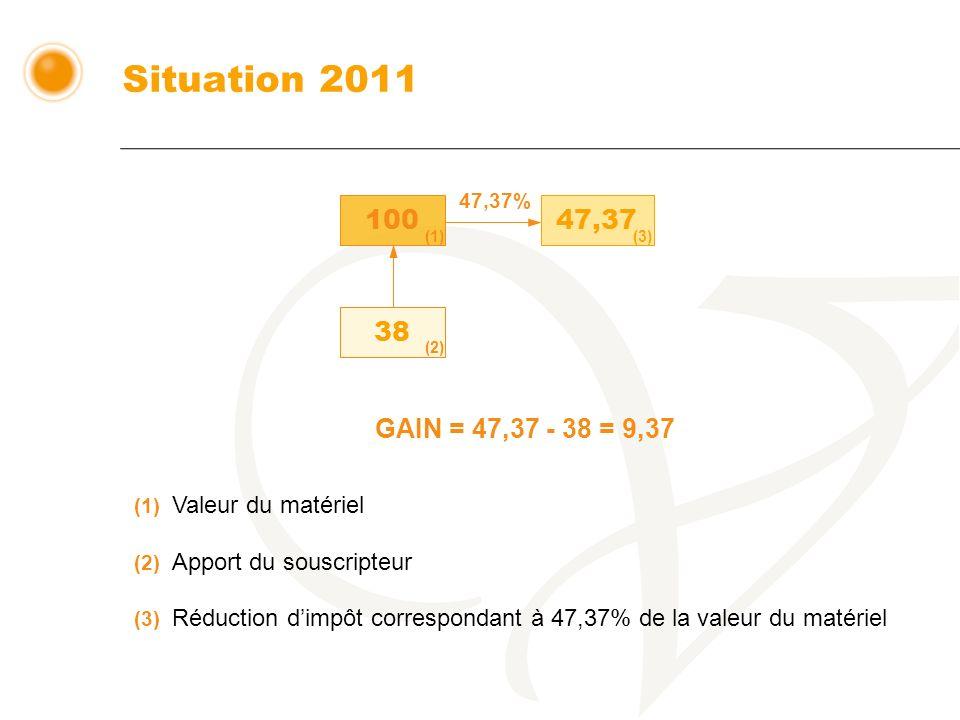 Situation 2011 100 47,37 38 (1) (2) (3) GAIN = 47,37 - 38 = 9,37 (1) Valeur du matériel (2) Apport du souscripteur (3) Réduction dimpôt correspondant à 47,37% de la valeur du matériel 47,37%