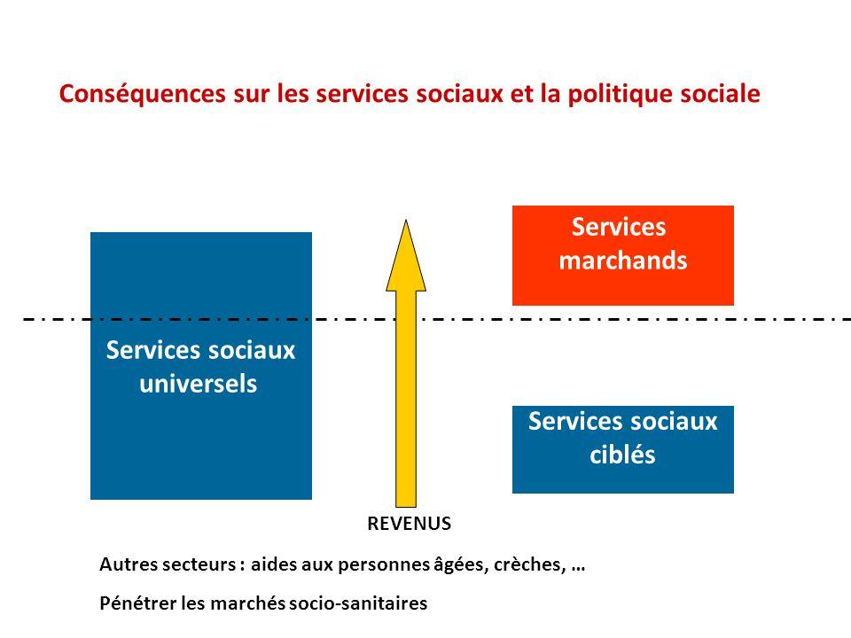 Conséquences sur les services sociaux et la politique sociale Services sociaux universels Services sociaux ciblés Services marchands REVENUS Autres se