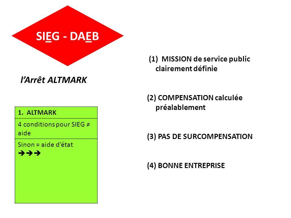 SIEG - DAEB 1. ALTMARK 4 conditions pour SIEG aide Sinon = aide détat lArrêt ALTMARK (1) MISSION de service public clairement définie (2) COMPENSATION