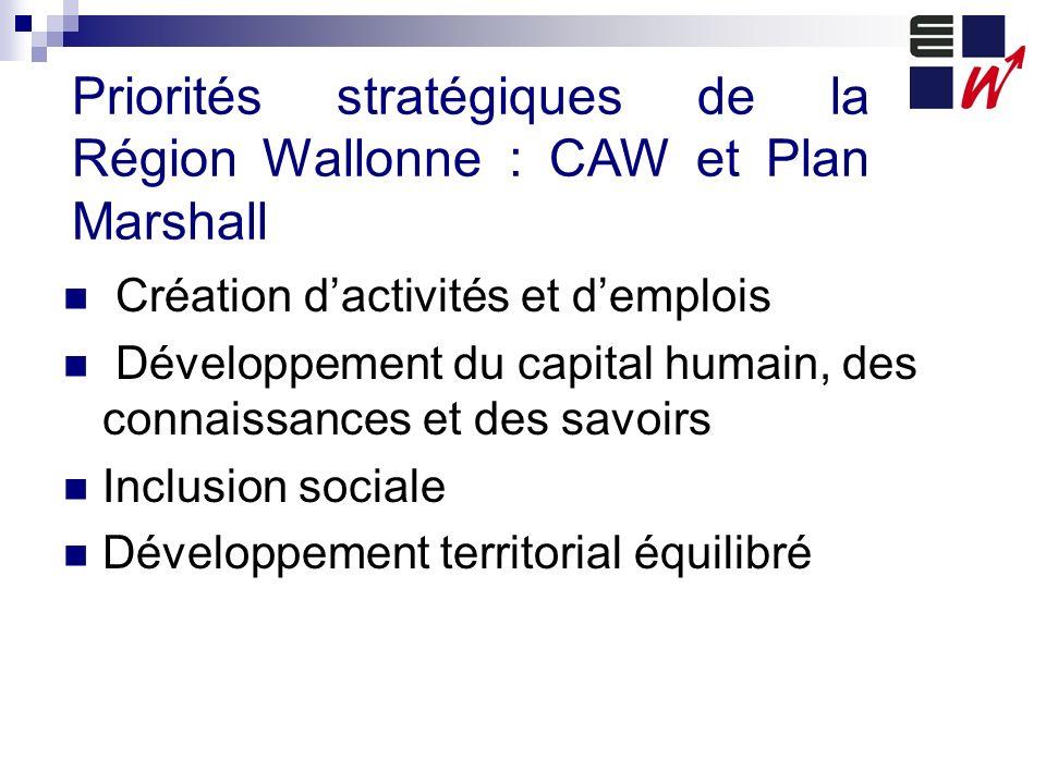 Priorités stratégiques de la Région Wallonne : CAW et Plan Marshall Création dactivités et demplois Développement du capital humain, des connaissances