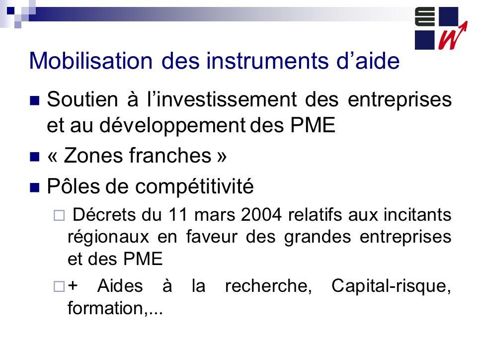 Mobilisation des instruments daide Soutien à linvestissement des entreprises et au développement des PME « Zones franches » Pôles de compétitivité Déc