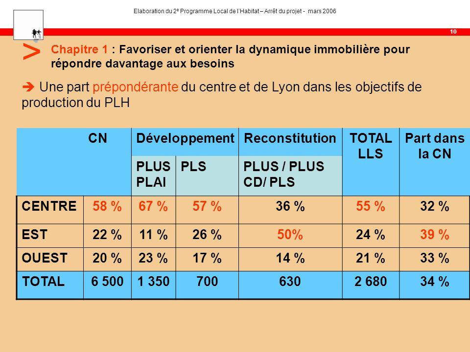 Chapitre 1 : Favoriser et orienter la dynamique immobilière pour répondre davantage aux besoins 10 Elaboration du 2 e Programme Local de lHabitat – Arrêt du projet - mars 2006 > Une part prépondérante du centre et de Lyon dans les objectifs de production du PLH CNDéveloppementReconstitutionTOTAL LLS Part dans la CN PLUS PLAI PLSPLUS / PLUS CD/ PLS CENTRE58 %67 %57 %36 %55 %32 % EST22 %11 %26 %50%24 %39 % OUEST20 %23 %17 %14 %21 %33 % TOTAL6 5001 3507006302 68034 %