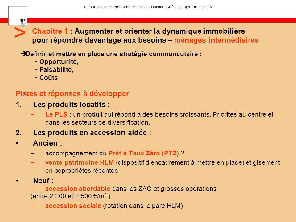 Pistes et réponses à développer 1.Les produits locatifs : –Le PLS : un produit qui répond à des besoins croissants. Priorités au centre et dans les se