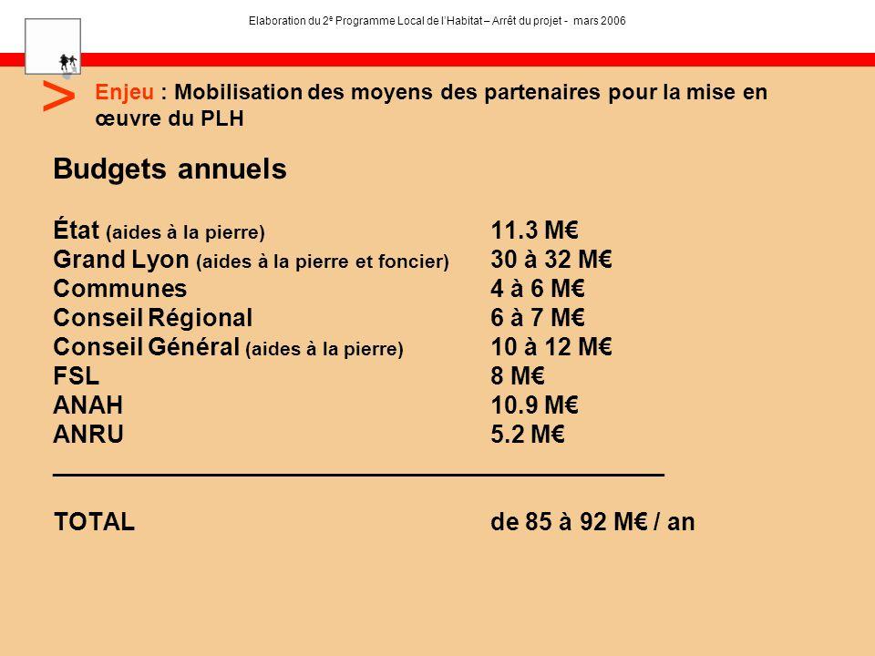Enjeu : Mobilisation des moyens des partenaires pour la mise en œuvre du PLH > Budgets annuels État (aides à la pierre) 11.3 M Grand Lyon (aides à la pierre et foncier) 30 à 32 M Communes4 à 6 M Conseil Régional6 à 7 M Conseil Général (aides à la pierre) 10 à 12 M FSL8 M ANAH10.9 M ANRU5.2 M _____________________________________________ TOTAL de 85 à 92 M / an Elaboration du 2 e Programme Local de lHabitat – Arrêt du projet - mars 2006