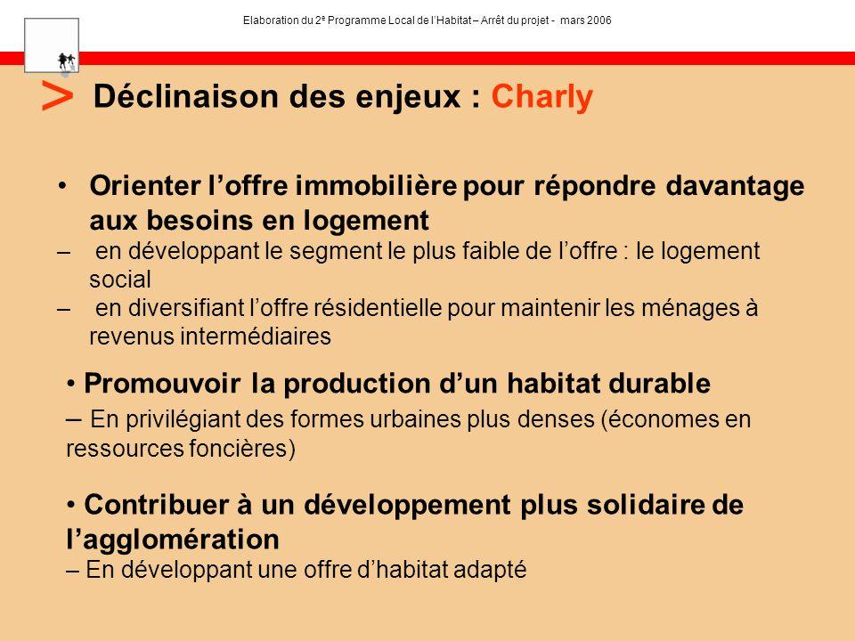 Déclinaison des enjeux : Charly > Elaboration du 2 e Programme Local de lHabitat – Arrêt du projet - mars 2006 Orienter loffre immobilière pour répond