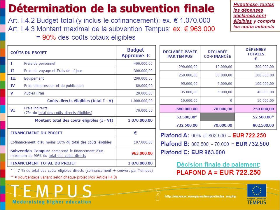 http://eacea.ec.europa.eu/tempus/index_en.php Détermination de la subvention finale COÛTS DU PROJET Budget Approuvé IFrais de personnel400.000,00 IIFrais de voyage et Frais de séjour300.000,00 IIIEquipement200.000,00 IVFrais dimpression et de publication80.000,00 VAutres Frais20.000,00 Coûts directs éligibles (total I - V)1.000.000,00 VI Frais indirects (7% du total des coûts directs éligibles) 70.000,00 Montant total des coûts éligibles (I - VI)1.070.000,00 FINANCEMENT DU PROJET Cofinancement dau moins 10% du total des coûts éligibles107.000,00 Subvention Tempus: comprend le financement dun maximum de 90% du total des coûts directs 963.000,00 FINANCEMENT TOTAL DU PROJET1.070.000,00 DECLARÉE PAYÉE PAR TEMPUS DECLARÉE CO-FINANCÉE DÉPENSES TOTALES 320.000,0080.000,00400.000,00 230.000,0020.000,00250.000,00 80.000,0020.000,00100.000,00 30.000,0010.000,0040.000,00 10.000,000 670.000,00130.000,00800.000,00 56.000,00* 726.000,00130.000,00856.000,00 Plafond A: 90% of 856.000 = EUR 770.400 Plafond B: 856.000 - 130.000 = EUR 726.000 Plafond C: EUR 963.000 Décision finale de paiement: PLAFOND B = EUR 726.000 Hypothèse: toutes les dépenses déclarées sont éligibles y compris les coûts indirects Art.