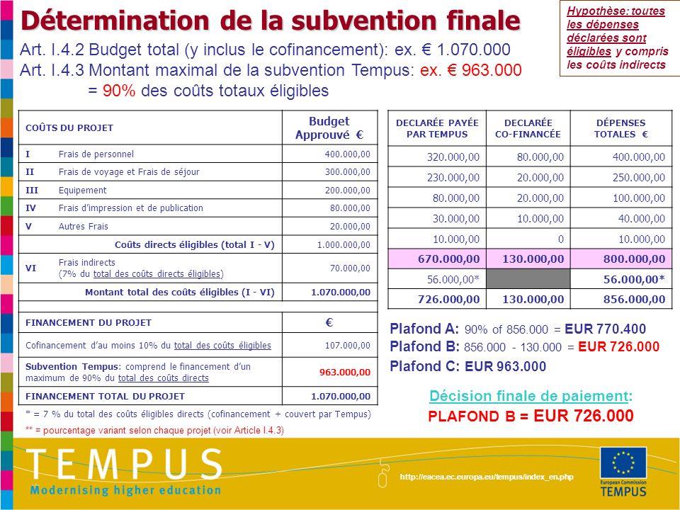 http://eacea.ec.europa.eu/tempus/index_en.php Détermination de la subvention finale COÛTS DU PROJET Budget Approuvé IFrais de personnel400.000,00 IIFrais de voyage et Frais de séjour300.000,00 IIIEquipement200.000,00 IVFrais dimpression et de publication80.000,00 VAutres Frais20.000,00 Coûts directs éligibles (total I - V)1.000.000,00 VI Frais indirects (7% du total des coûts directs éligibles) 70.000,00 Montant total des coûts éligibles (I - VI)1.070.000,00 FINANCEMENT DU PROJET Cofinancement dau moins 10% du total des coûts éligibles107.000,00 Subvention Tempus: comprend le financement dun maximum de 90% du total des coûts directs 963.000,00 FINANCEMENT TOTAL DU PROJET1.070.000,00 DECLARÉE PAYÉE PAR TEMPUS DECLARÉE CO-FINANCÉE DÉPENSES TOTALES 400.000,0040.000,00440.000,00 330.000,00 190.000,0030.000,00220.000,00 80.000,005.000,0085.000,00 15.000,007.000,0022.000,00 1.015.000,0082.000,001.097.000,00 70.000,00* 1.085.000,0082.000,001.167.000,00 Plafond A: 90% of 1.167.000 = EUR 1.050.300 Plafond B: 1.167.000 - 82.000 = EUR 1.085.000 Plafond C: EUR 963.000 Décision finale de paiement: PLAFOND C = EUR 963.000 Hypothèse: toutes les dépenses déclarées sont éligibles y compris les coûts indirects Art.
