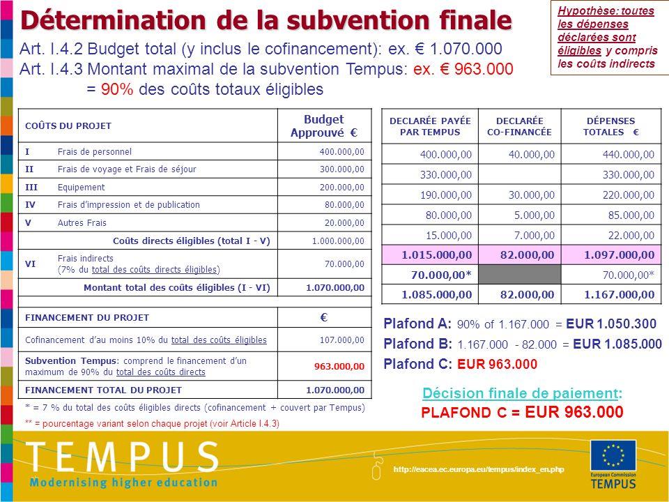 http://eacea.ec.europa.eu/tempus/index_en.php Cycle de paiement - Après la signature de la Convention de subvention par la dernière des 2 parties (OU après réception de la garantie bancaire si demandée) - Après réception de: - Après lapprobation du Rapport Final y inclus: Demande de paiement + Rapport Intermédiaire (IR) 45 jours 1er préfinancement: 60% 2ème préfinancement: 30% solde: max 10% Etats Financiers & Demande de paiement Etats Financiers & Demande de paiement Rapport Final Rapport dAudit Externe deux mois après la fin du projet Demandé pour les subventions de 750,000 ou plus Rapport Intermédiaire à soumettre dans tous les cas, au plus tard à la moitié de la durée du projet Quand 70% du 1er préfinancement a été dépensé