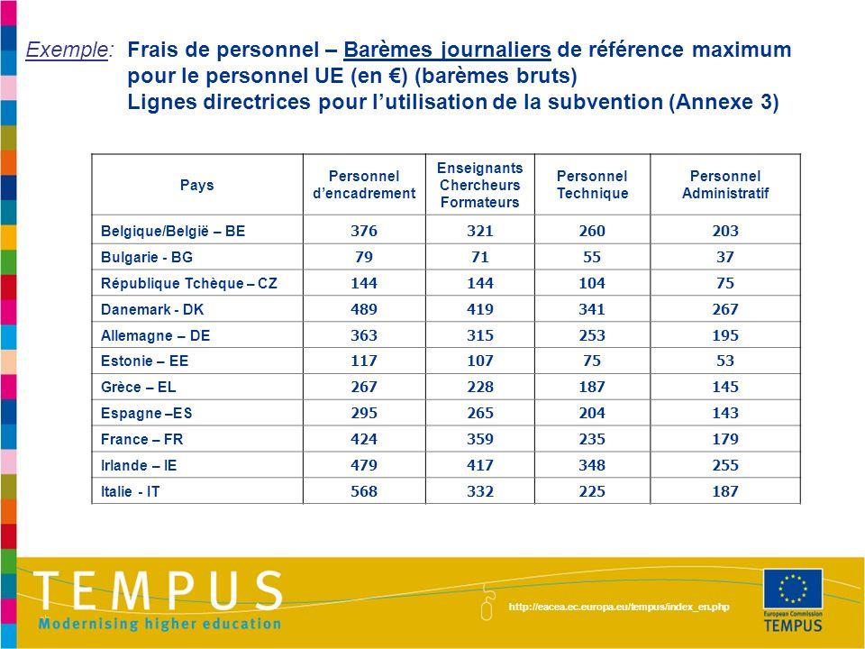 http://eacea.ec.europa.eu/tempus/index_en.php Pays Personnel dencadrement Enseignants Chercheurs Formateurs Personnel Technique Personnel Administrati
