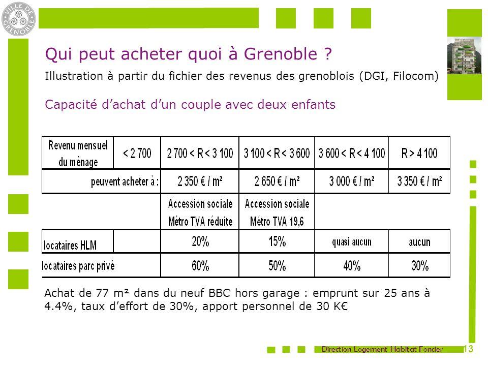 Direction Logement Habitat Foncier 13 Qui peut acheter quoi à Grenoble .