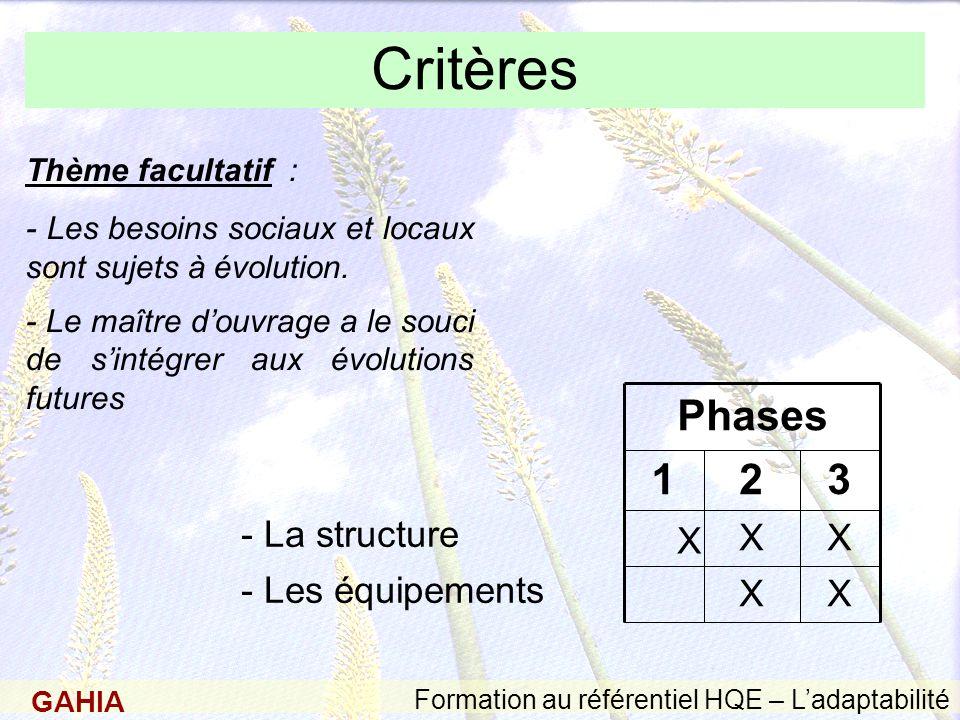 GAHIA Formation au référentiel HQE – Ladaptabilité Critères - Les équipements - La structure 321 X X X X Phases Thème facultatif : - Les besoins sociaux et locaux sont sujets à évolution.