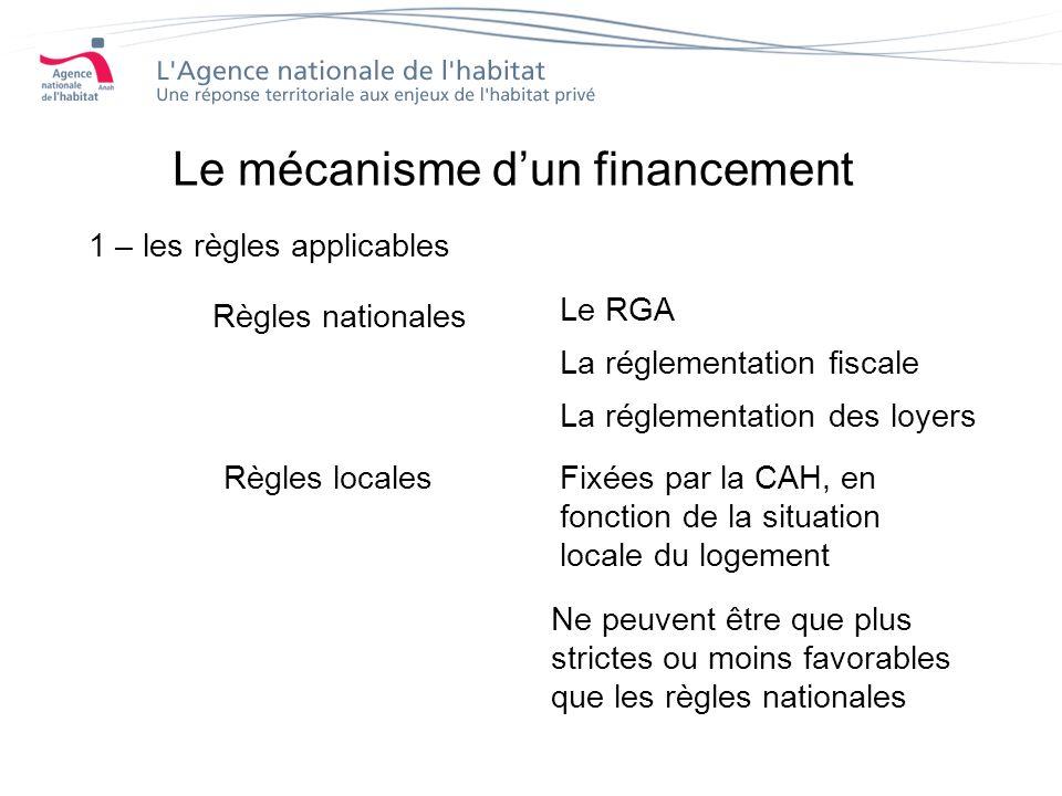 1 – les règles applicables Règles nationales Le RGA La réglementation fiscale La réglementation des loyers Règles localesFixées par la CAH, en fonction de la situation locale du logement Ne peuvent être que plus strictes ou moins favorables que les règles nationales Le mécanisme dun financement