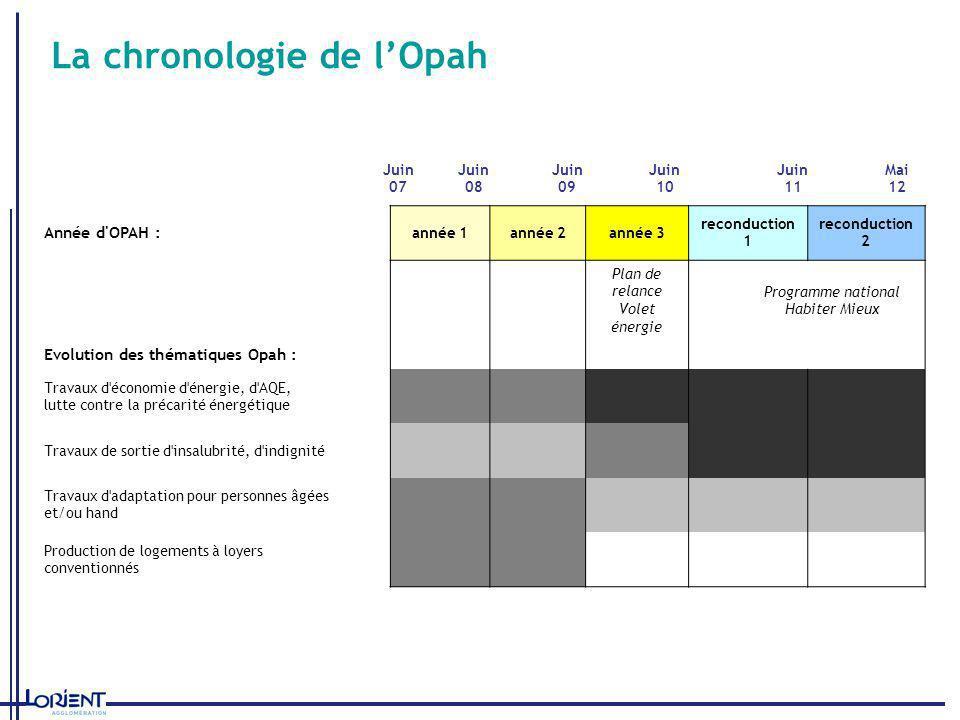 La chronologie de lOpah Juin 07 Juin 08 Juin 09 Juin 10 Juin 11 Mai 12 Année d'OPAH : année 1année 2année 3 reconduction 1 reconduction 2 Plan de rela