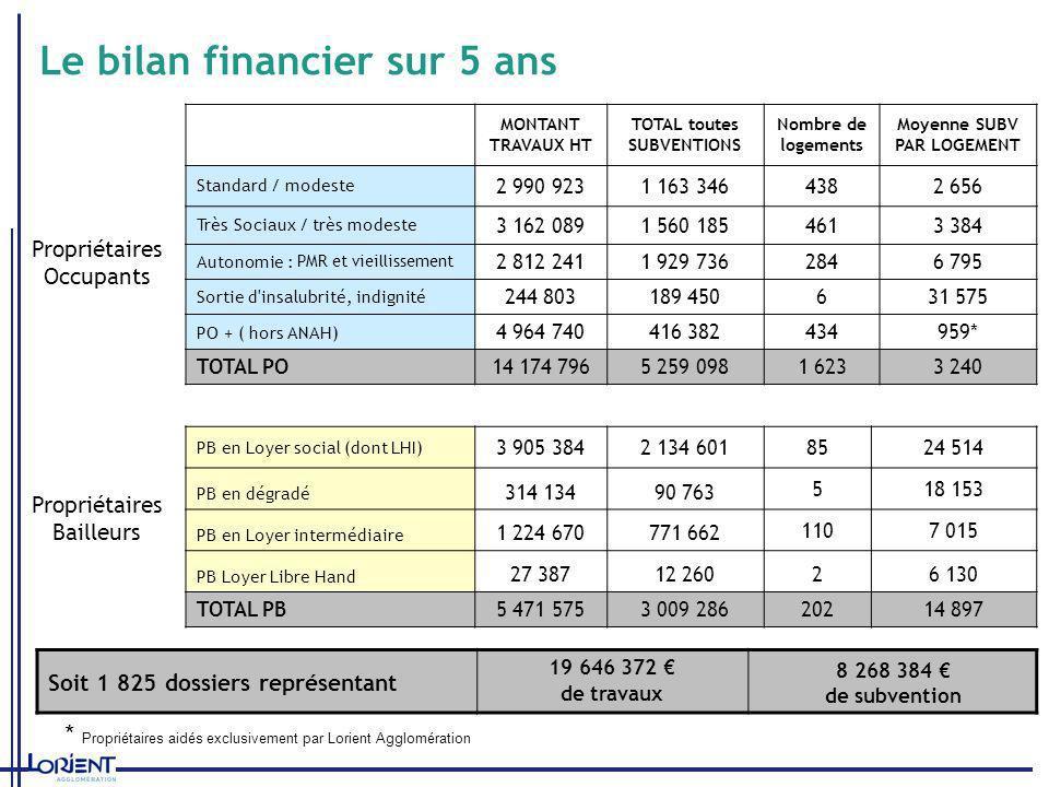 Le bilan financier sur 5 ans MONTANT TRAVAUX HT TOTAL toutes SUBVENTIONS Nombre de logements Moyenne SUBV PAR LOGEMENT Standard / modeste 2 990 9231 1
