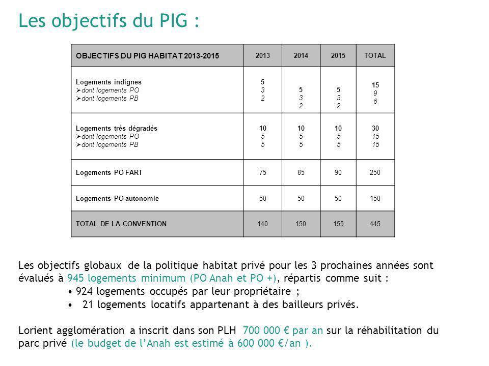 Les objectifs du PIG : OBJECTIFS DU PIG HABITAT 2013-2015 201320142015TOTAL Logements indignes dont logements PO dont logements PB 532532 532532 53253