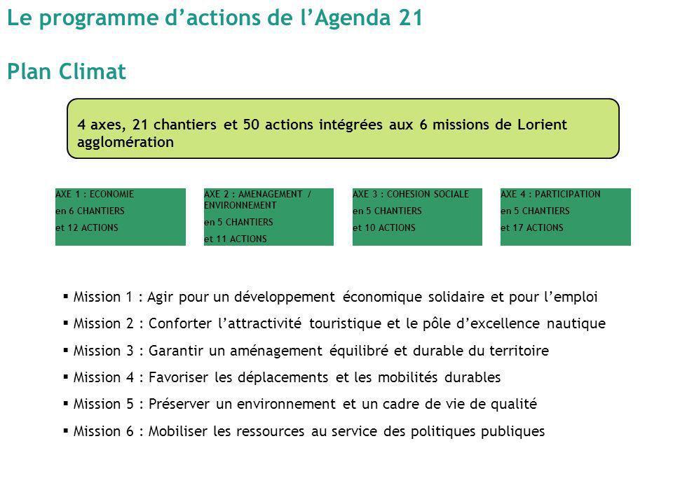 Le programme dactions de lAgenda 21 Plan Climat AXE 1 : ECONOMIE en 6 CHANTIERS et 12 ACTIONS AXE 2 : AMENAGEMENT / ENVIRONNEMENT en 5 CHANTIERS et 11