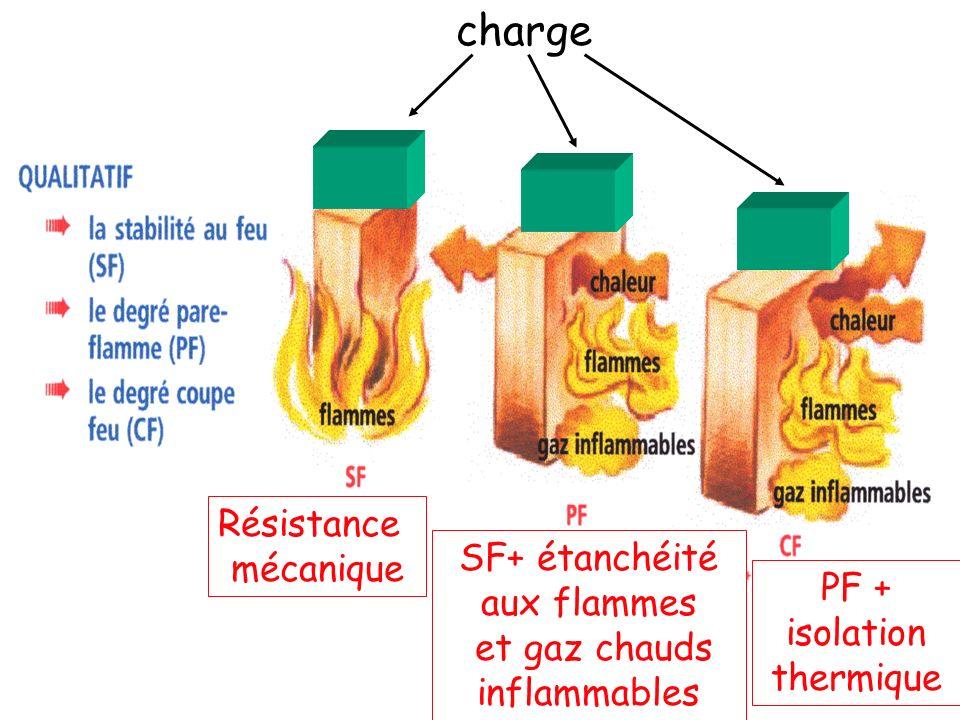 charge Résistance mécanique SF+ étanchéité aux flammes et gaz chauds inflammables PF + isolation thermique