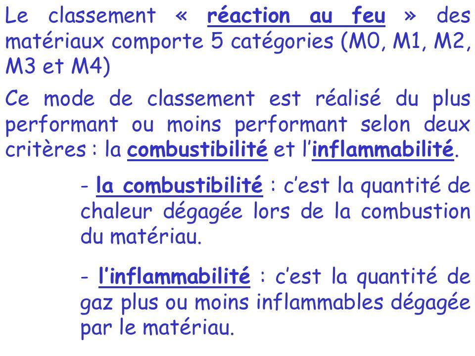 Le classement « réaction au feu » des matériaux comporte 5 catégories (M0, M1, M2, M3 et M4) Ce mode de classement est réalisé du plus performant ou moins performant selon deux critères : la combustibilité et linflammabilité.
