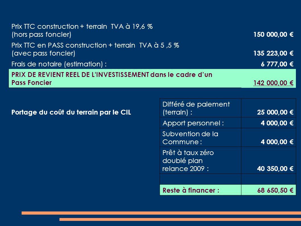 Prix TTC construction + terrain TVA à 19,6 % (hors pass foncier) 150 000,00 Prix TTC en PASS construction + terrain TVA à 5,5 % (avec pass foncier) 135 223,00 Frais de notaire (estimation) : 6 777,00 PRIX DE REVIENT REEL DE L INVESTISSEMENT dans le cadre dun Pass Foncier 142 000,00 Portage du coût du terrain par le CIL Différé de paiement (terrain) : 25 000,00 Apport personnel : 4 000,00 Subvention de la Commune : 4 000,00 Prêt à taux zéro doublé plan relance 2009 : 40 350,00 Reste à financer : 68 650,50