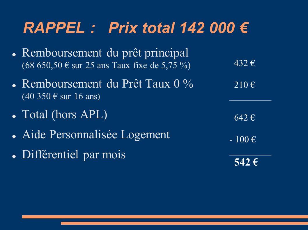 RAPPEL : Prix total 142 000 Remboursement du prêt principal (68 650,50 sur 25 ans Taux fixe de 5,75 %) Remboursement du Prêt Taux 0 % (40 350 sur 16 ans) Total (hors APL) Aide Personnalisée Logement Différentiel par mois 432 210 _________ 642 - 100 _________ 542