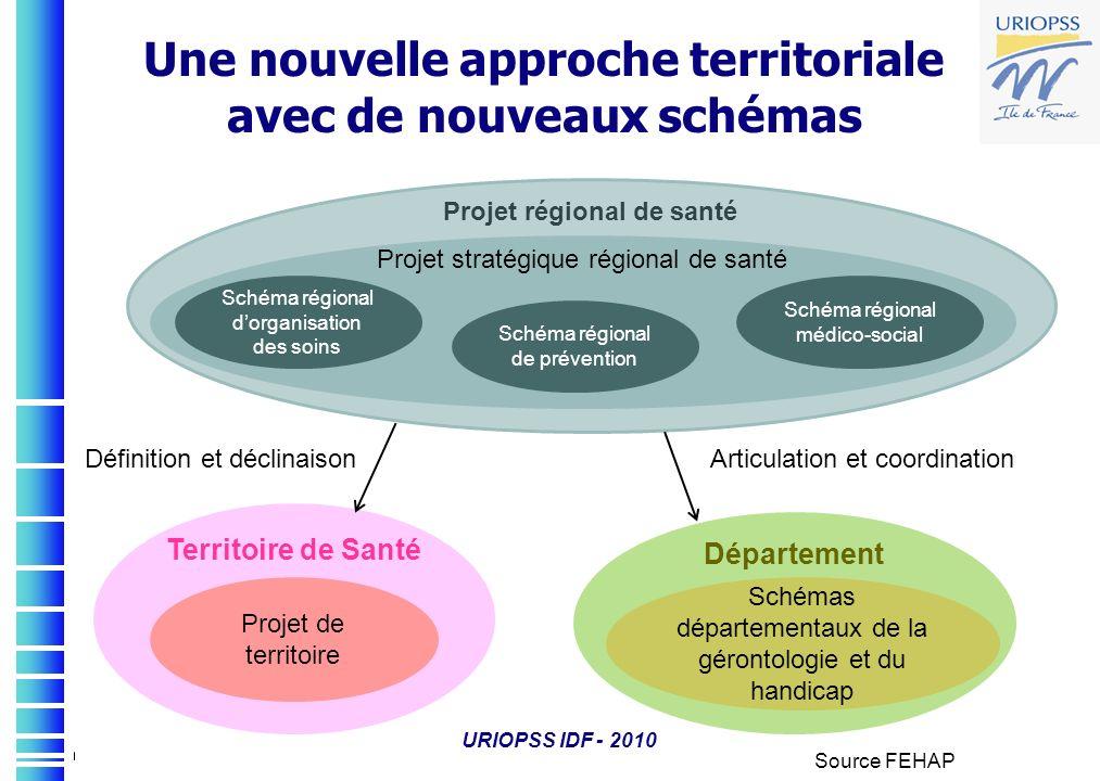 URIOPSS IDF - 2010 Une nouvelle approche territoriale avec de nouveaux schémas Définition et déclinaisonArticulation et coordination Source FEHAP Proj