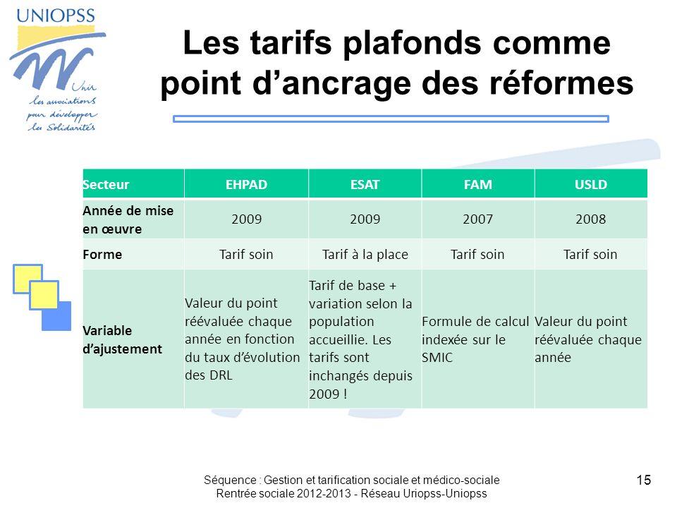 15 Les tarifs plafonds comme point dancrage des réformes SecteurEHPADESATFAMUSLD Année de mise en œuvre 2009 20072008 FormeTarif soinTarif à la placeT