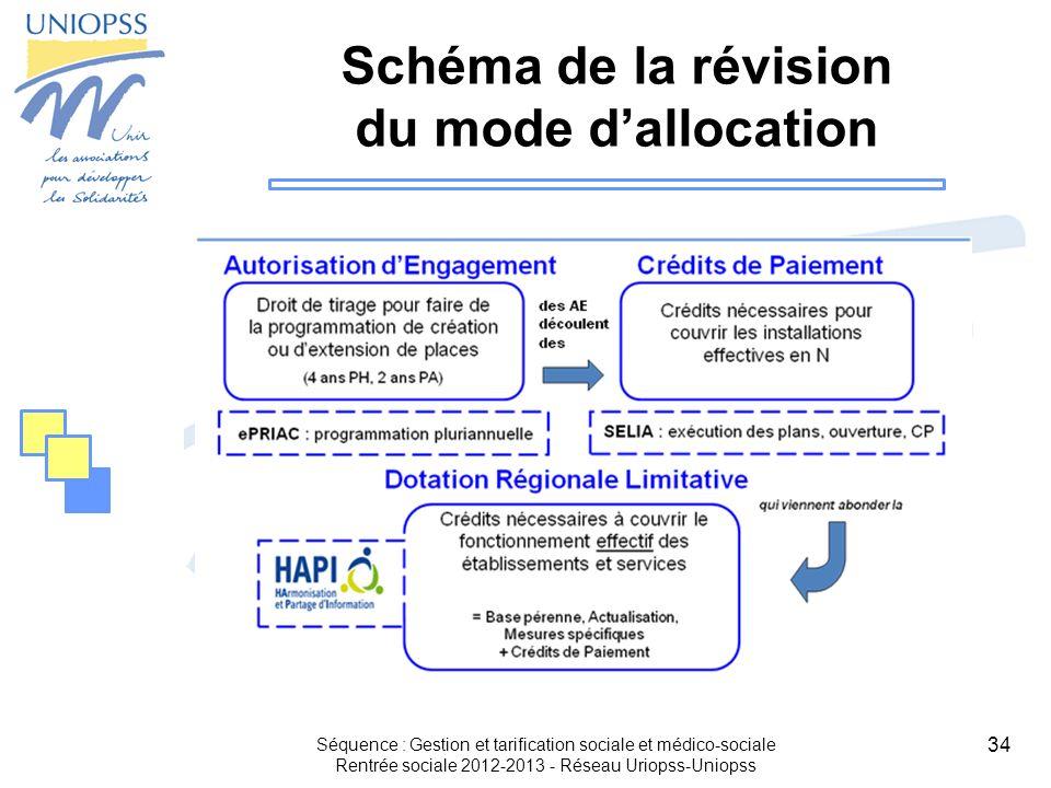 34 Schéma de la révision du mode dallocation Séquence : Gestion et tarification sociale et médico-sociale Rentrée sociale 2012-2013 - Réseau Uriopss-U