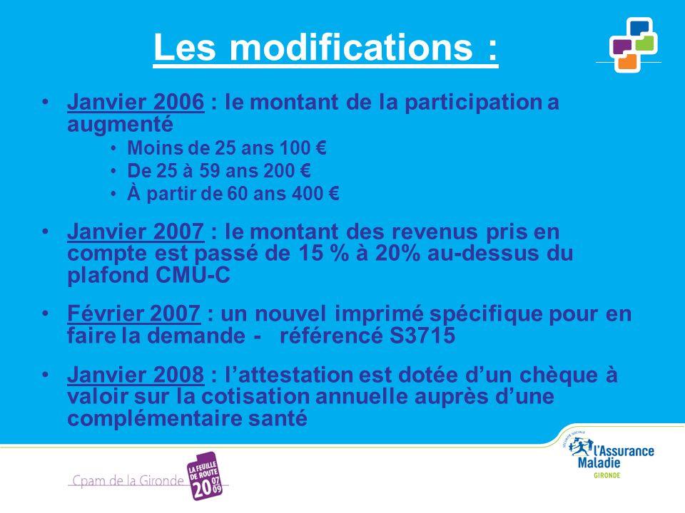 Les modifications : Janvier 2006 : le montant de la participation a augmenté Moins de 25 ans 100 De 25 à 59 ans 200 À partir de 60 ans 400 Janvier 200