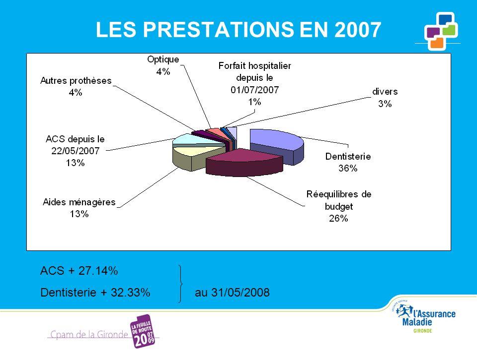 LES PRESTATIONS EN 2007 ACS + 27.14% Dentisterie + 32.33%au 31/05/2008