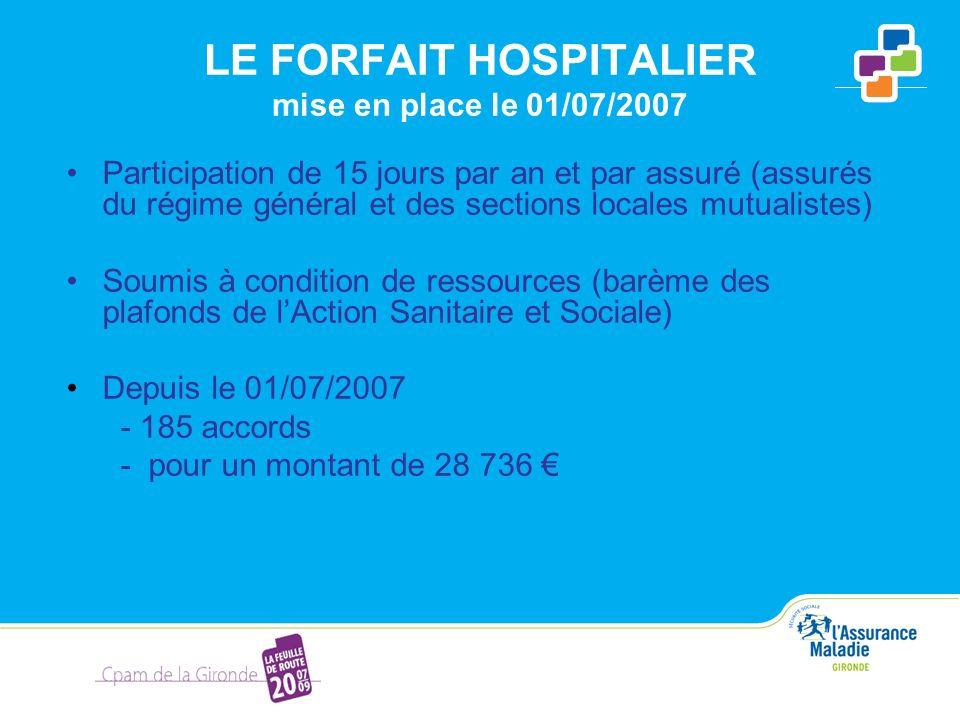 LE FORFAIT HOSPITALIER mise en place le 01/07/2007 Participation de 15 jours par an et par assuré (assurés du régime général et des sections locales m
