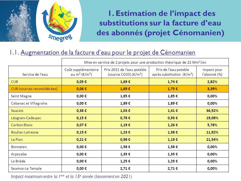 Impact maximum entre la 1 ere et la 15 e année (lancement en 2021) 1.1.