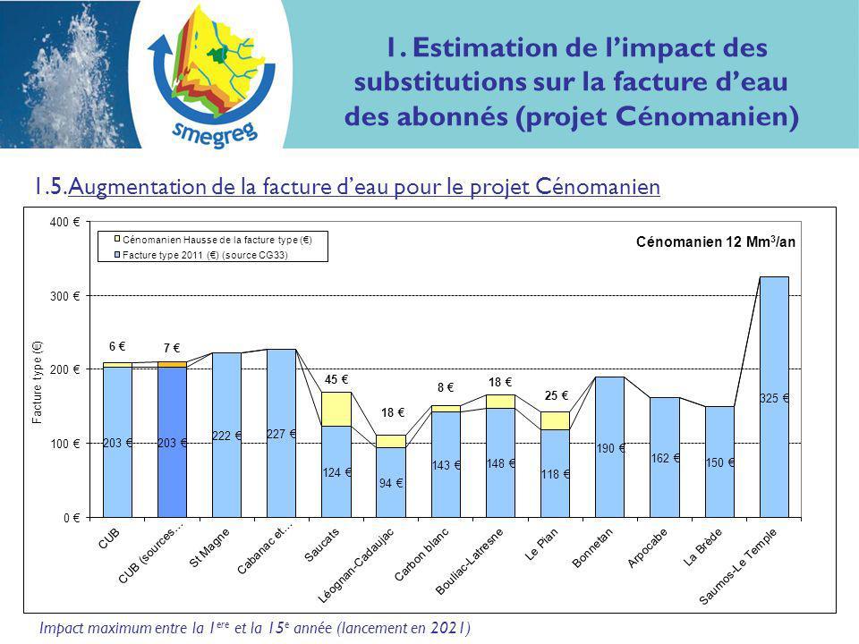 2 1.5. Augmentation de la facture deau pour le projet Cénomanien Impact maximum entre la 1 ere et la 15 e année (lancement en 2021) 1. Estimation de l