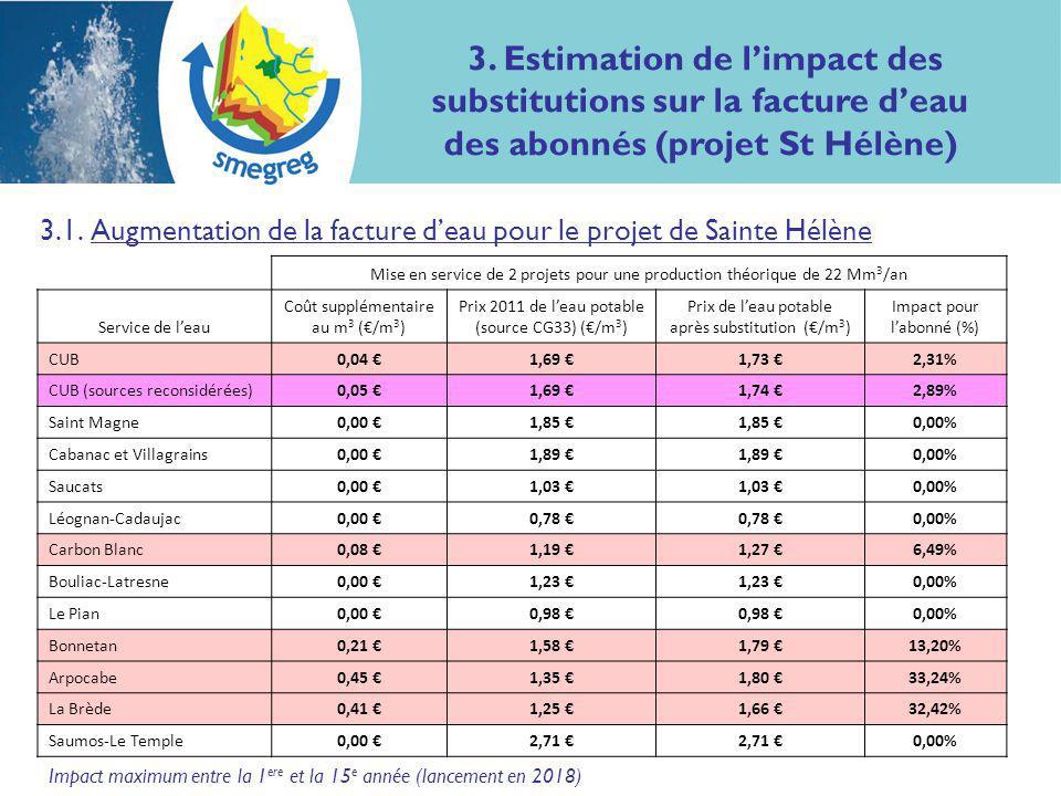Impact maximum entre la 1 ere et la 15 e année (lancement en 2018) 3.1.