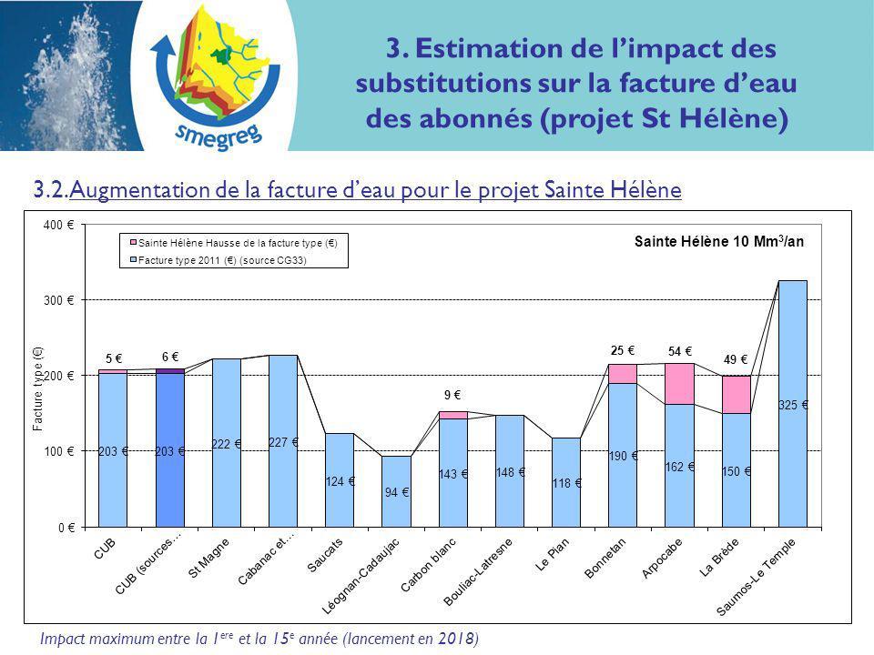 7 3.2. Augmentation de la facture deau pour le projet Sainte Hélène Impact maximum entre la 1 ere et la 15 e année (lancement en 2018) 3. Estimation d