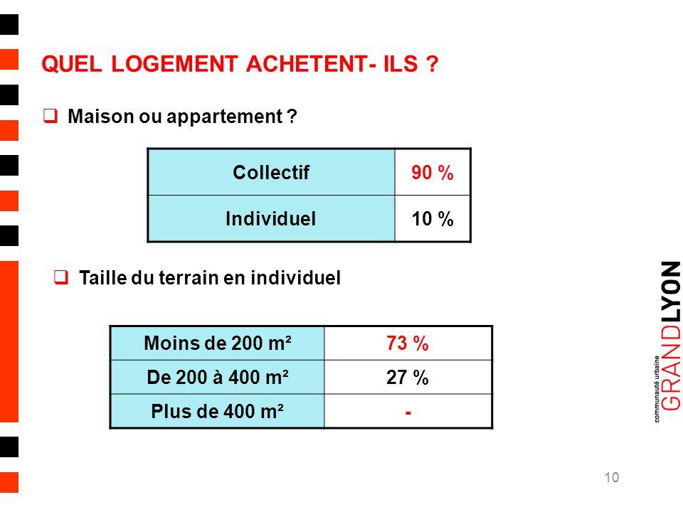 10 QUEL LOGEMENT ACHETENT- ILS . Maison ou appartement .