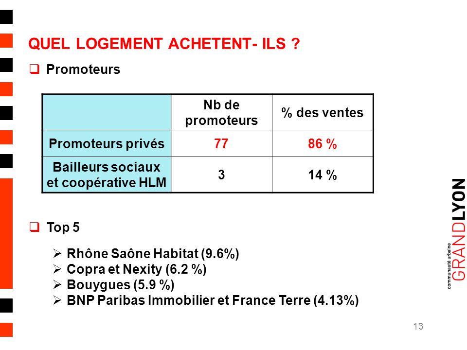 13 QUEL LOGEMENT ACHETENT- ILS .