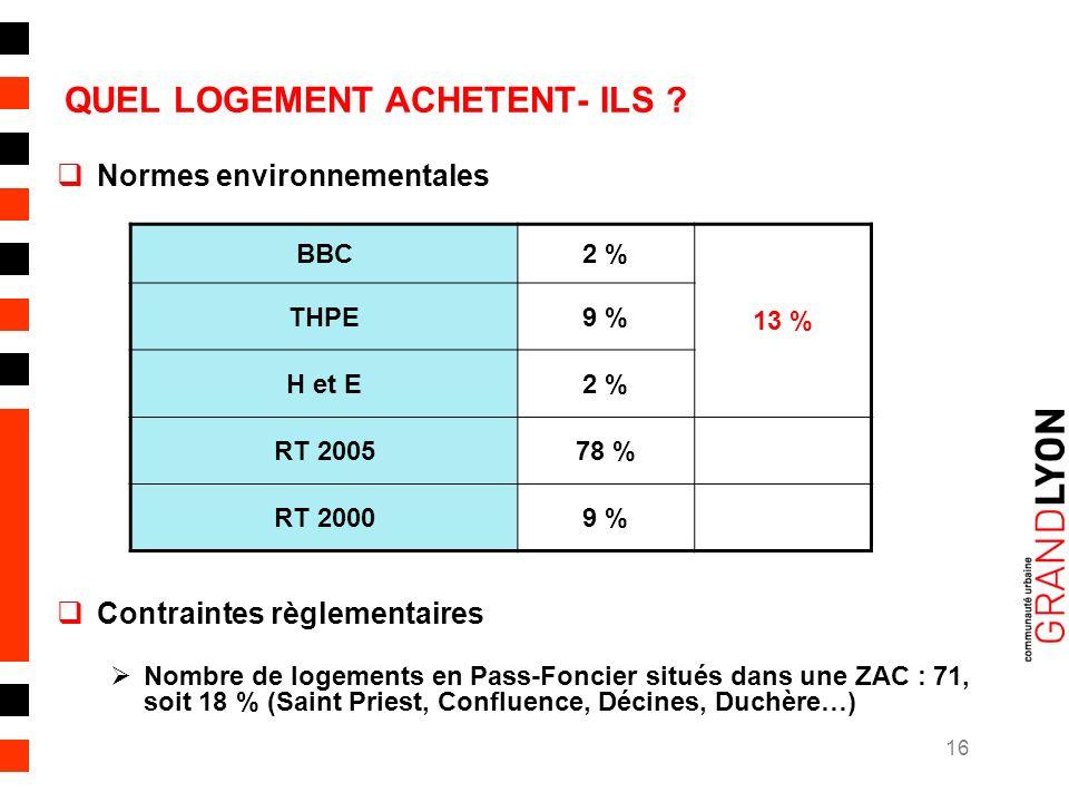 16 QUEL LOGEMENT ACHETENT- ILS .