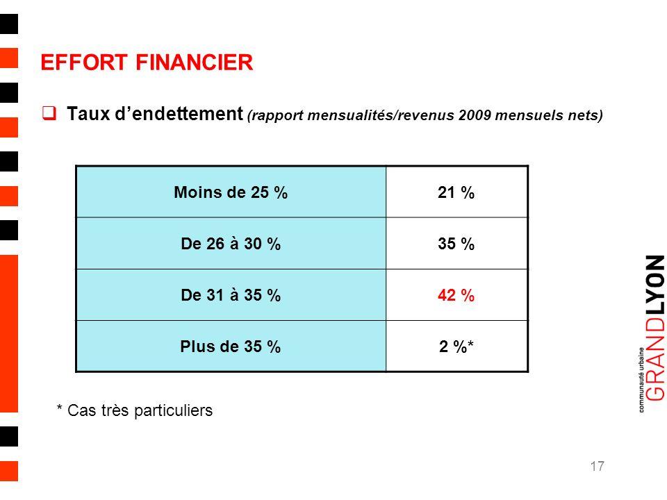 17 EFFORT FINANCIER Taux dendettement (rapport mensualités/revenus 2009 mensuels nets) Moins de 25 %21 % De 26 à 30 %35 % De 31 à 35 %42 % Plus de 35 %2 %* * Cas très particuliers