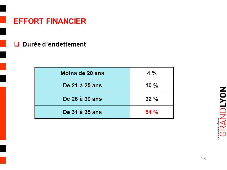 18 EFFORT FINANCIER Durée dendettement Moins de 20 ans4 % De 21 à 25 ans10 % De 26 à 30 ans32 % De 31 à 35 ans54 %