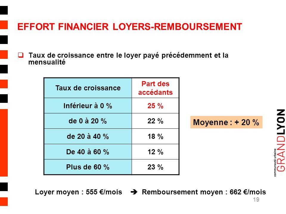 19 EFFORT FINANCIER LOYERS-REMBOURSEMENT Taux de croissance entre le loyer payé précédemment et la mensualité Taux de croissance Part des accédants Inférieur à 0 %25 % de 0 à 20 %22 % de 20 à 40 %18 % De 40 à 60 %12 % Plus de 60 %23 % Moyenne : + 20 % Loyer moyen : 555 /mois Remboursement moyen : 662 /mois