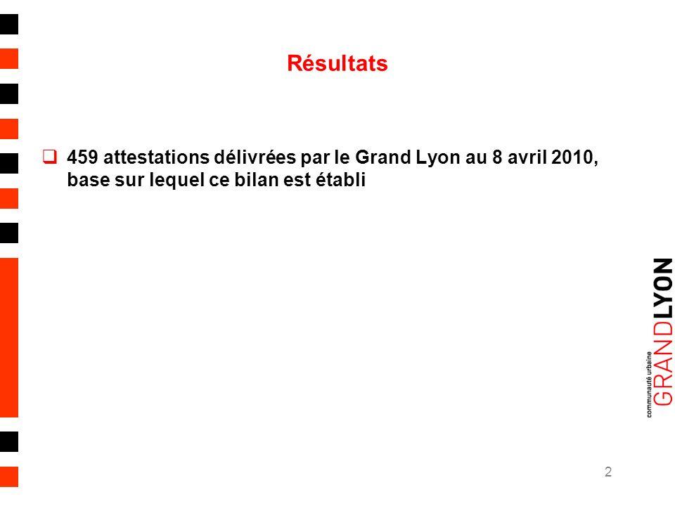 2 Résultats 459 attestations délivrées par le Grand Lyon au 8 avril 2010, base sur lequel ce bilan est établi