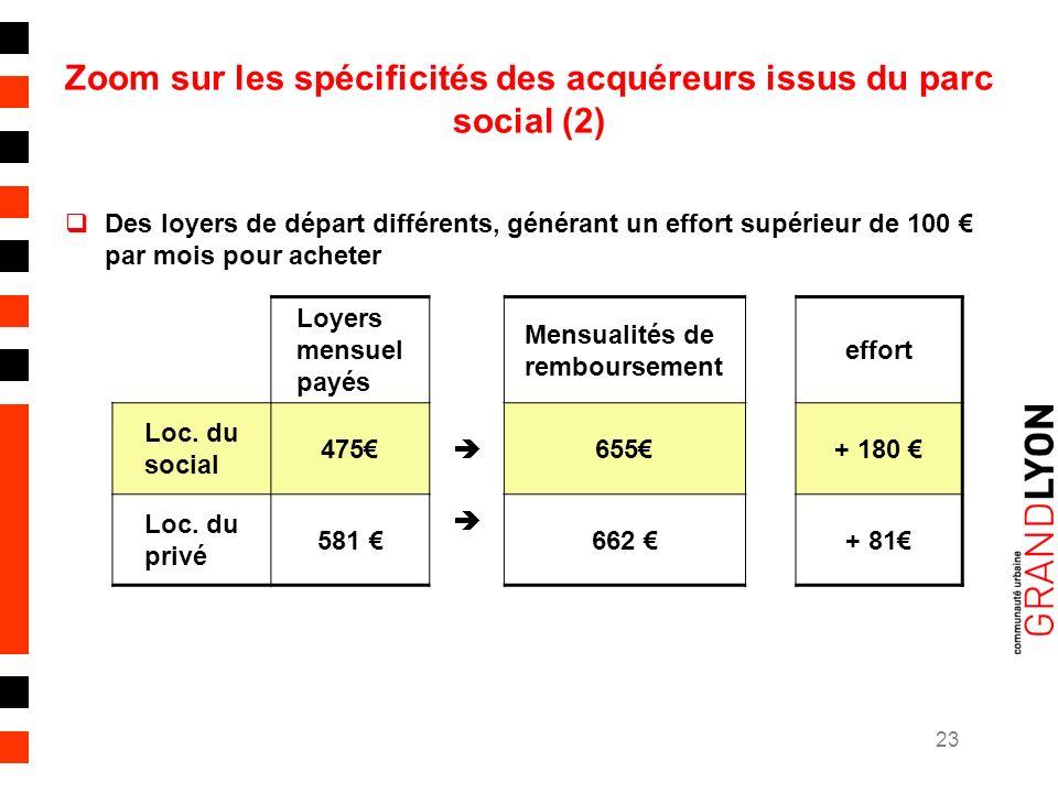 23 Zoom sur les spécificités des acquéreurs issus du parc social (2) Des loyers de départ différents, générant un effort supérieur de 100 par mois pour acheter Loyers mensuel payés Mensualités de remboursement effort Loc.