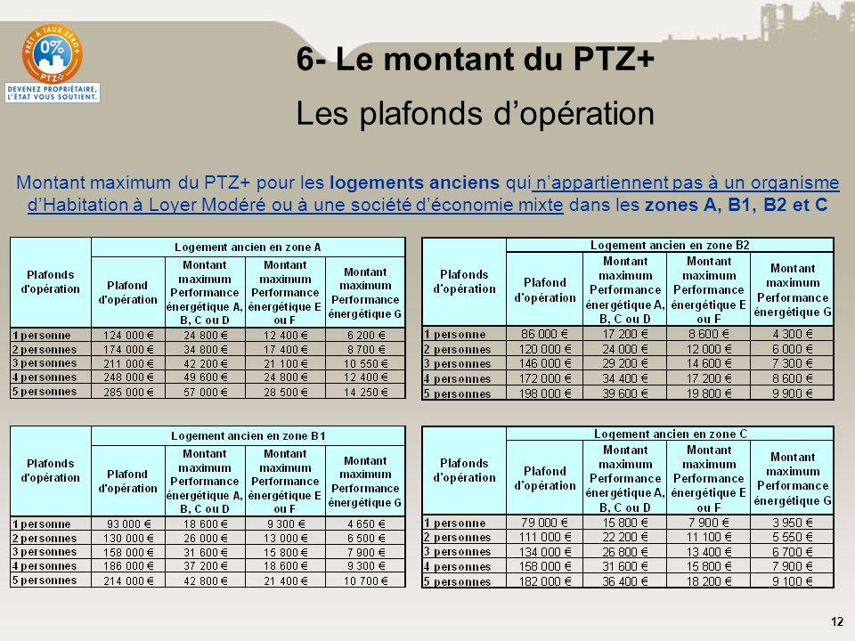 12 6- Le montant du PTZ+ Les plafonds dopération Montant maximum du PTZ+ pour les logements anciens qui nappartiennent pas à un organisme dHabitation