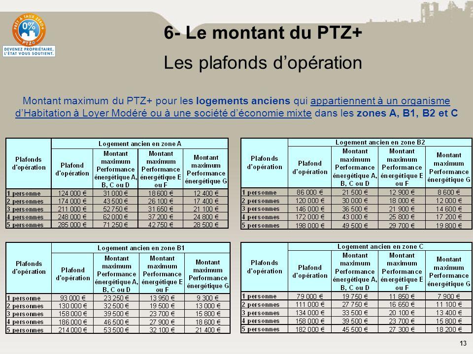 13 6- Le montant du PTZ+ Les plafonds dopération Montant maximum du PTZ+ pour les logements anciens qui appartiennent à un organisme dHabitation à Loy