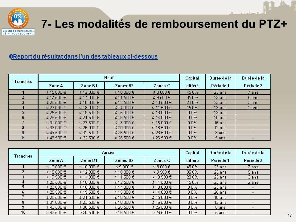 17 Report du résultat dans lun des tableaux ci-dessous 7- Les modalités de remboursement du PTZ+
