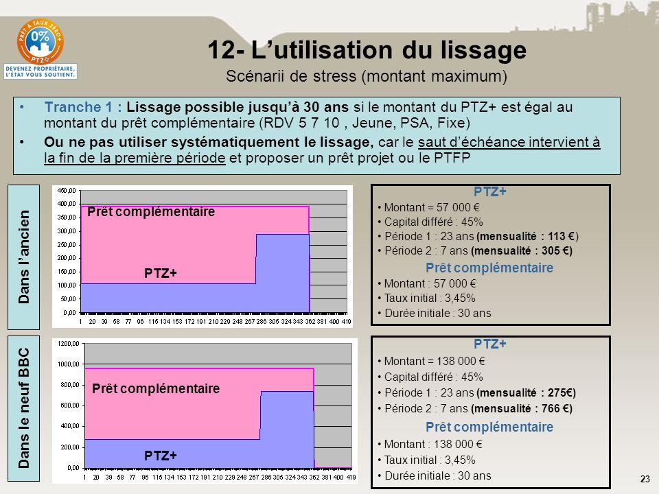 23 Tranche 1 : Lissage possible jusquà 30 ans si le montant du PTZ+ est égal au montant du prêt complémentaire (RDV 5 7 10, Jeune, PSA, Fixe) Ou ne pa