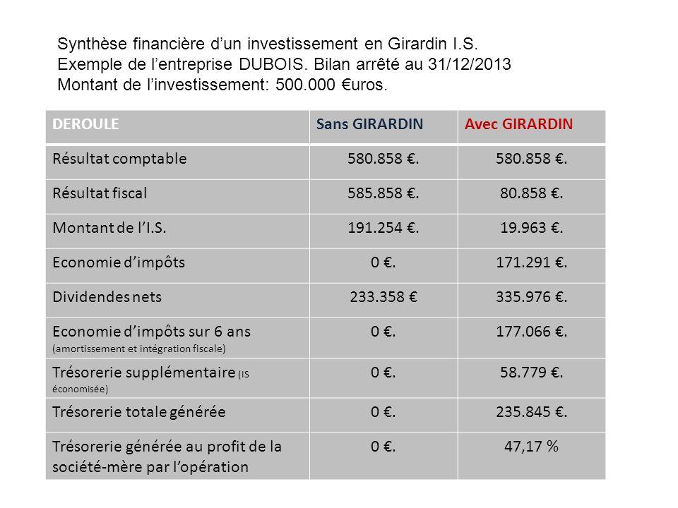 Synthèse financière dun investissement en Girardin I.S.
