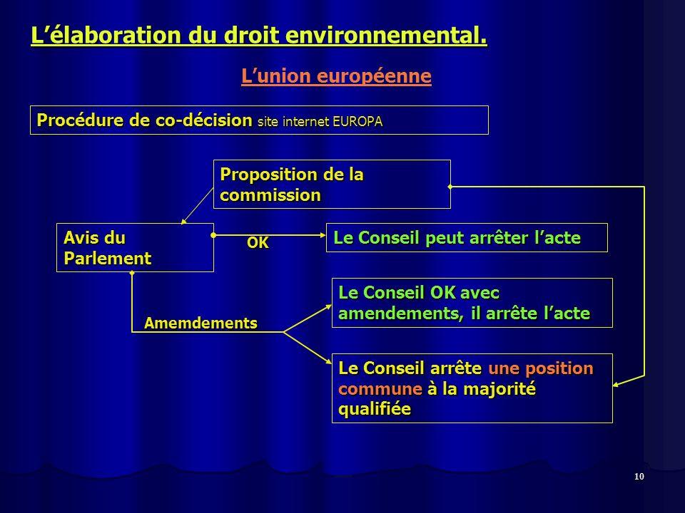 10 Lélaboration du droit environnemental. Lunion européenne Procédure de co-décision site internet EUROPA Proposition de la commission Avis du Parleme